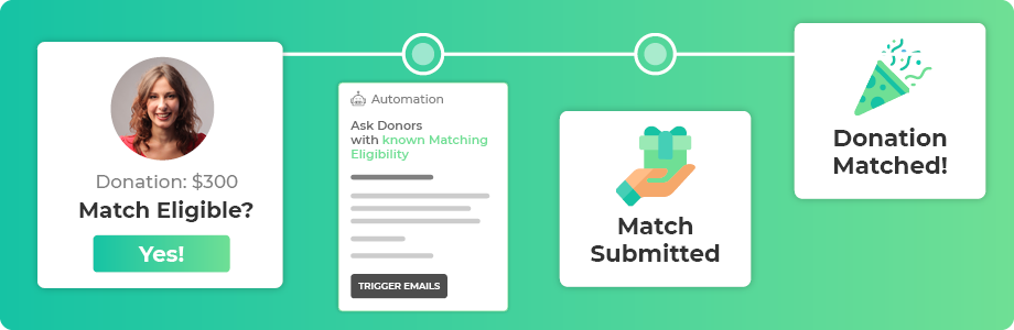 360MatchPro can help you identify the top matching gift companies.