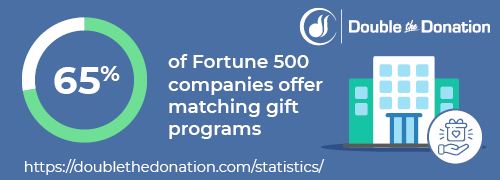 CSR Statistic: 65% of Fortune 500 companies offer matching gift programs.