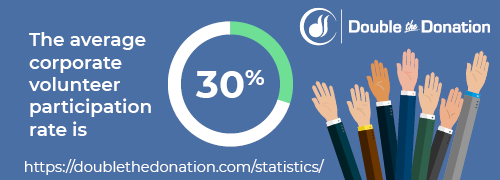 CSR Statistic: The average corporate volunteer participation rate is 30%.