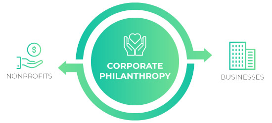 There are many ways companies and nonprofits can benefit from corporate philanthropy.