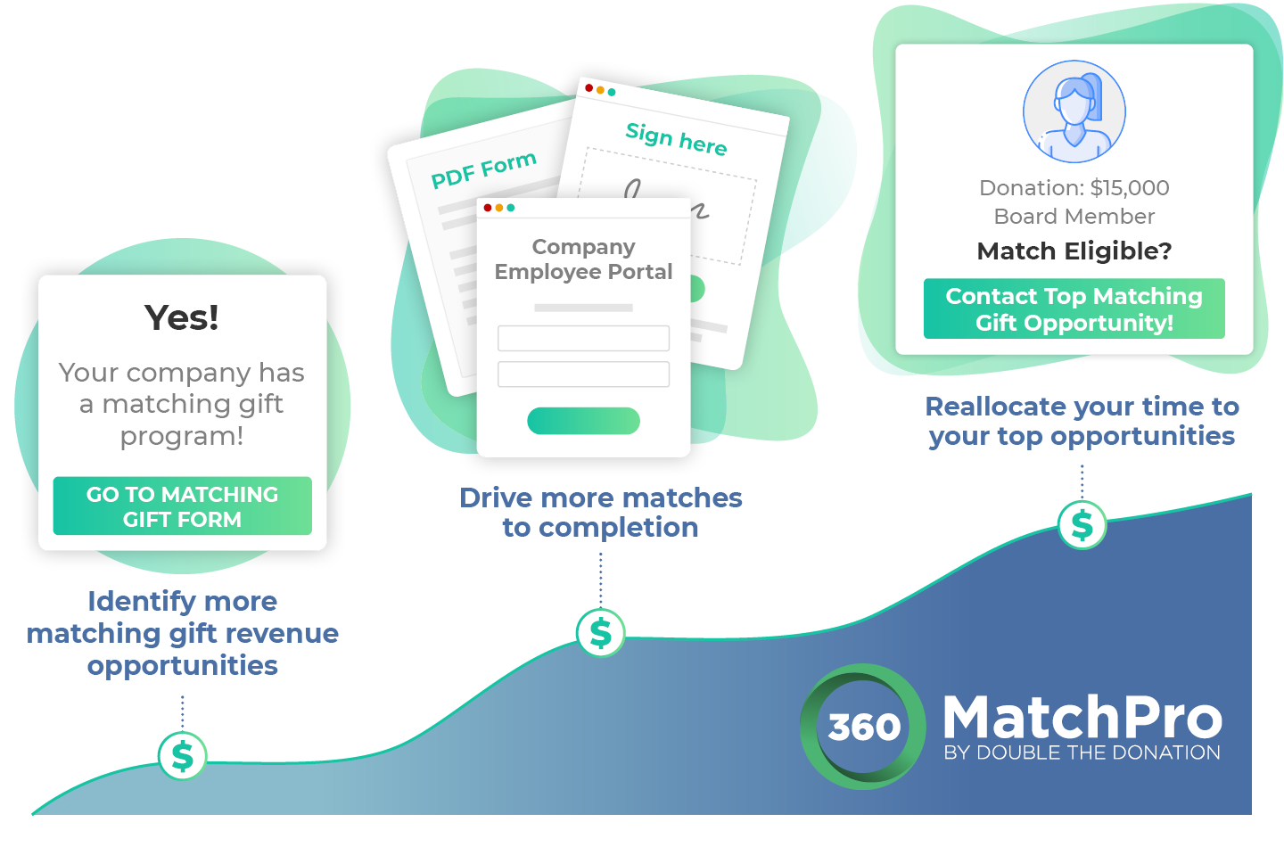 360MatchPro by Double the Donation can help you drive more revenue through Canada matching gifts.