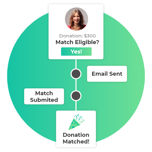 360MatchPro by Double the Donation is the leading automation platform for Canada matching gifts.
