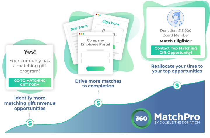 Learn more about the benefits of 360MatchPro, one of the top Salesforce apps for nonprofits.