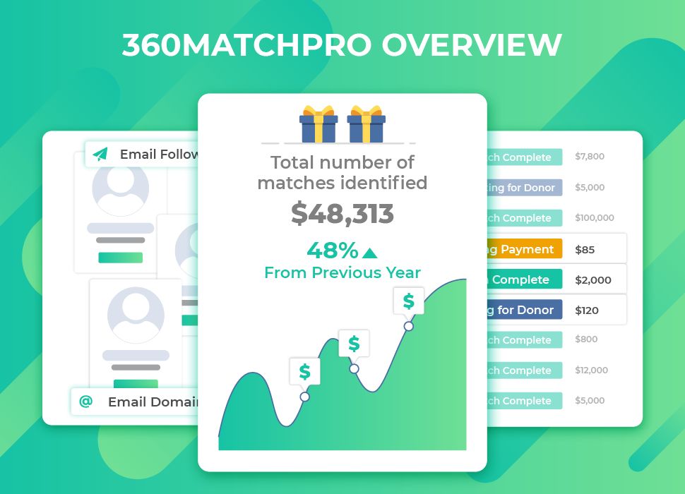 360MatchPro Overview Webinar for Clients