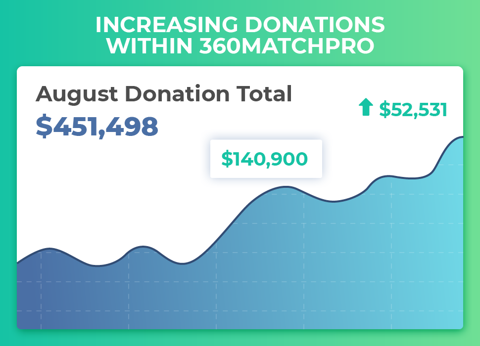 Increasing Donations within 360MatchPro