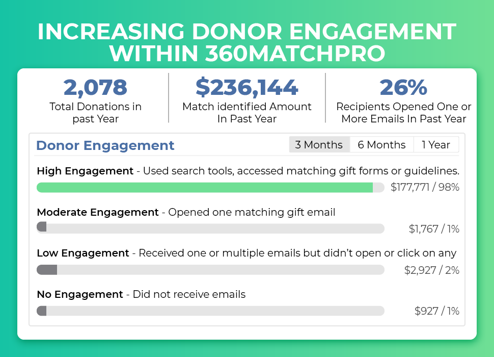 Increasing Donor Engagement