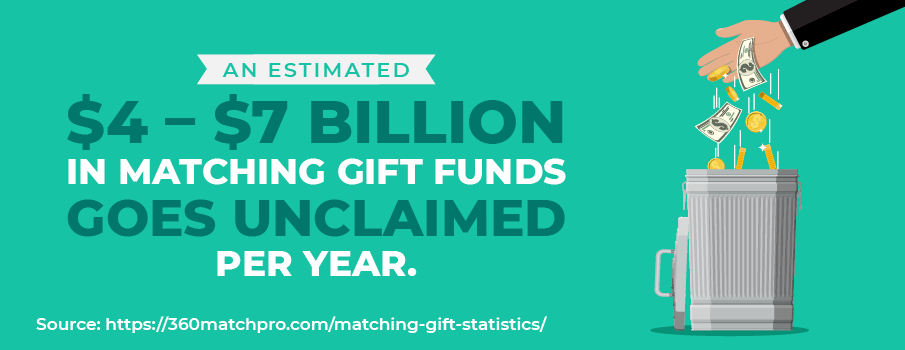 Matching gift statistic: An estimated $4 – $7 billion in matching gift funds goes unclaimed per year.