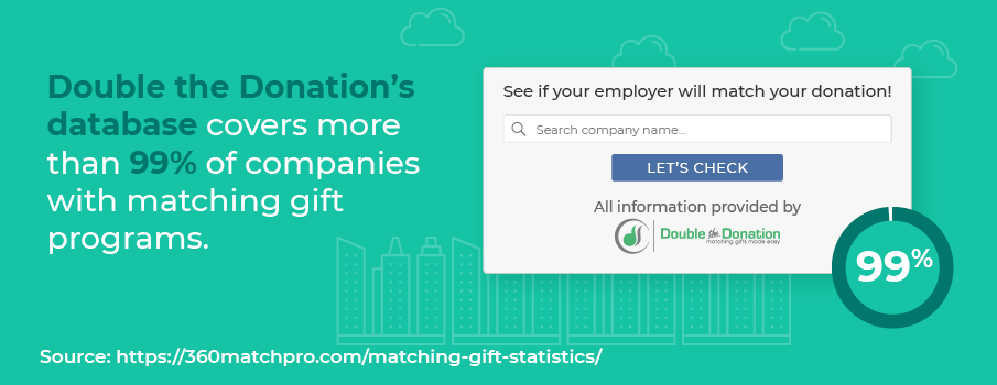Matching gift statistic: Double the Donation's database covers more than 99% of companies with matching gift programs.