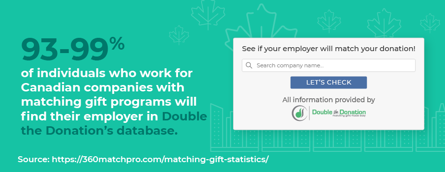 Matching gift statistic: 93-99% of individuals who work for Canadian companies with matching gift programs will find their employer in Double the Donation's database.