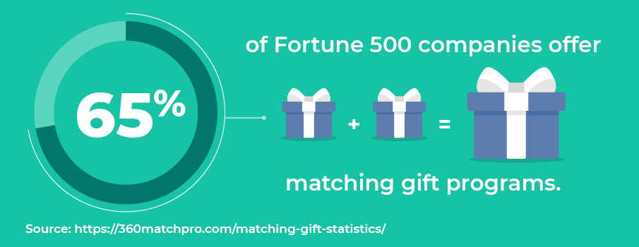 Matching gift statistic: 65% of Fortune 500 companies offer matching gift programs.