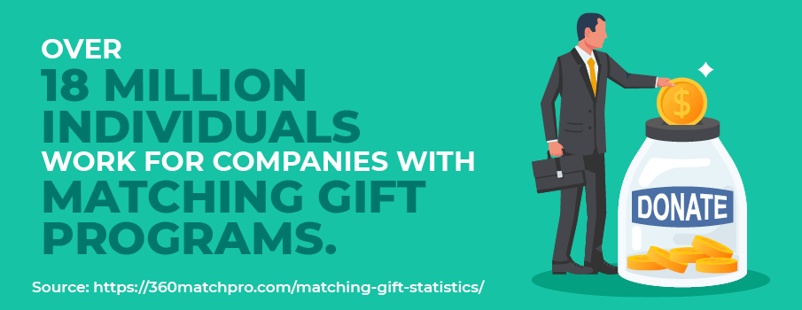Matching gift statistic: Over 18 million individuals work for companies with matching gift programs.
