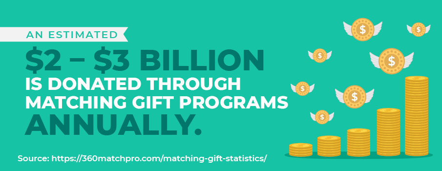 Matching gift statistic: An estimated $2 – $3 billion is donated through matching gift programs annually.