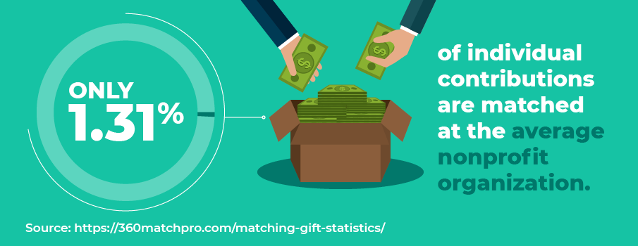 Matching gift statistic: Only 1.31% of individual contributions are matched at the average nonprofit organization.