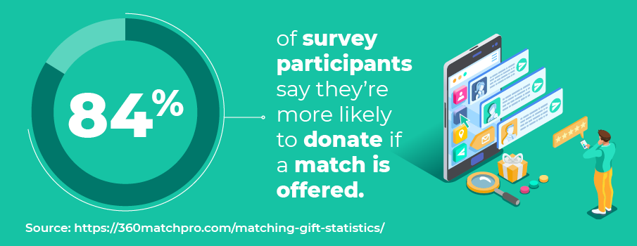 Matching gift statistic: 84% of survey participants say they're more likely to donate if a match is offered.