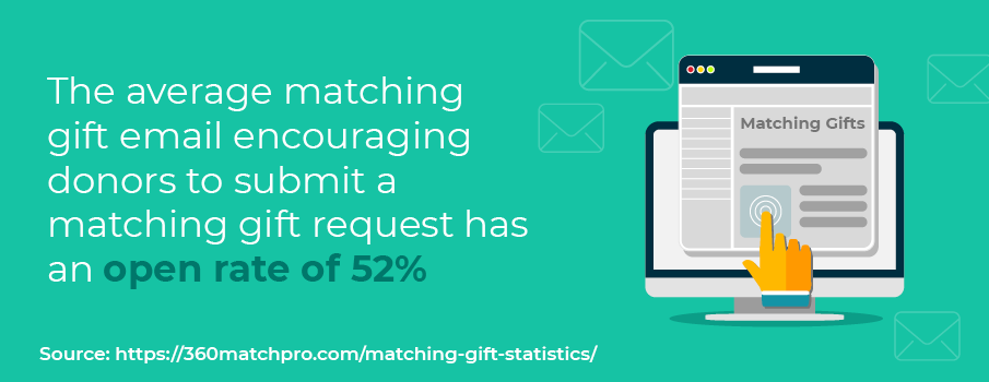 Matching gift statistic: The average matching gift email encouraging donors to submit a matching gift request has an open rate of 52%.