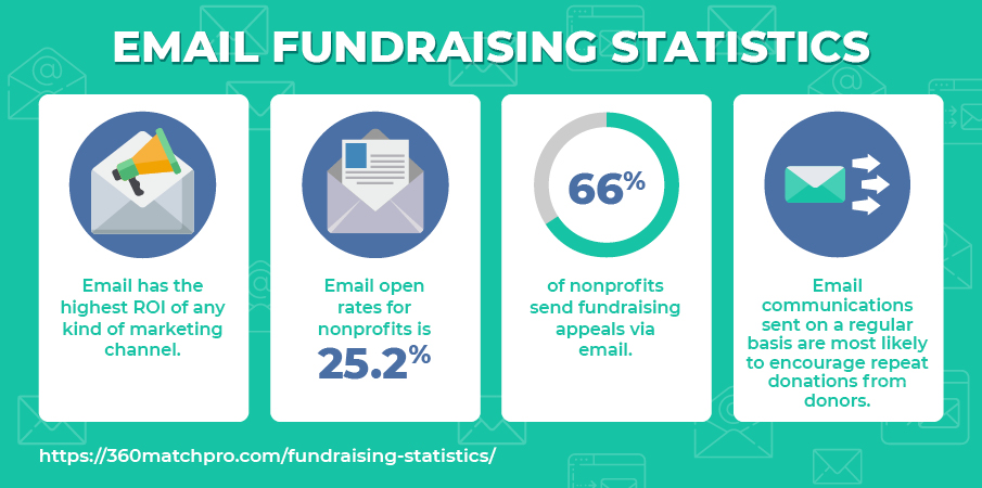 These are the top email fundraising statistics.