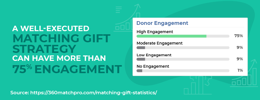 Matching gift statistic: A well-executed matching gift strategy can have more than 75% engagement.