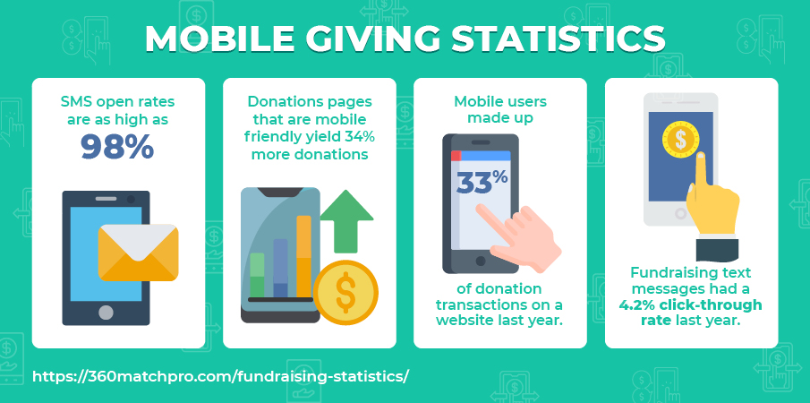 These are important fundraising statistics about mobile giving.
