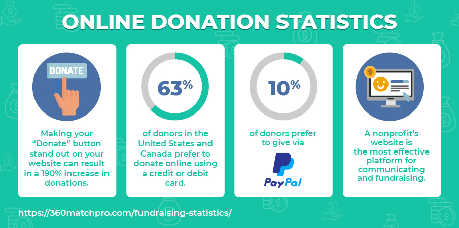 Check out these online fundraising statistics.