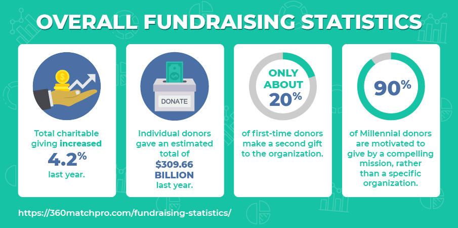 Check out these overall fundraising statistics!