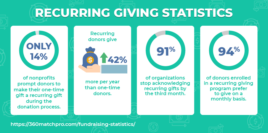 These are some top fundraising statistics about recurring giving.