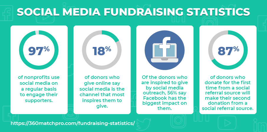 Here are some important social media fundraising statistics.