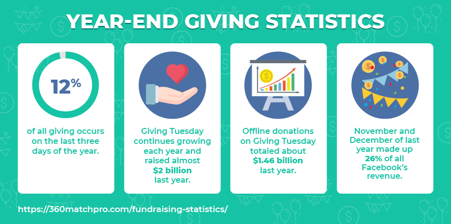 Here are some top year-end fundraising statistics.